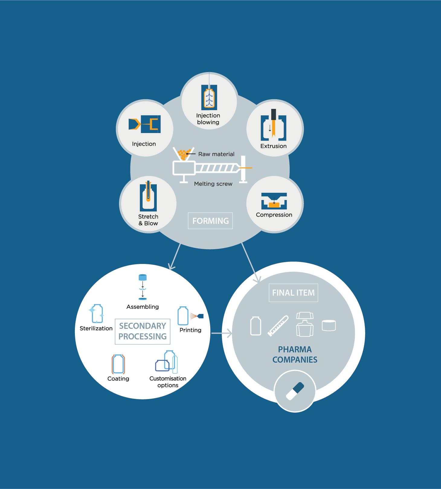 bormioli pharma infographics iconsets grafico milano 05