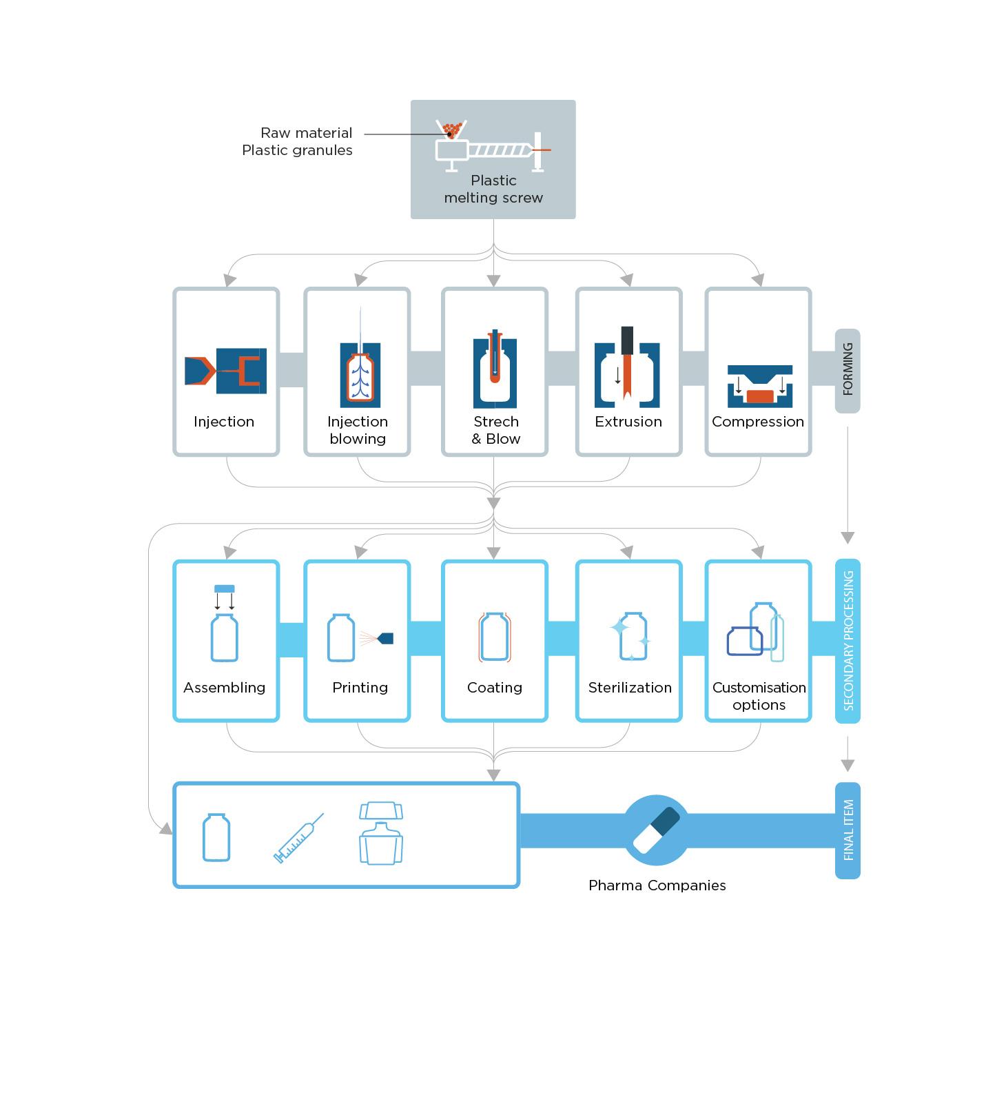 bormioli pharma infographics iconsets grafico milano 06